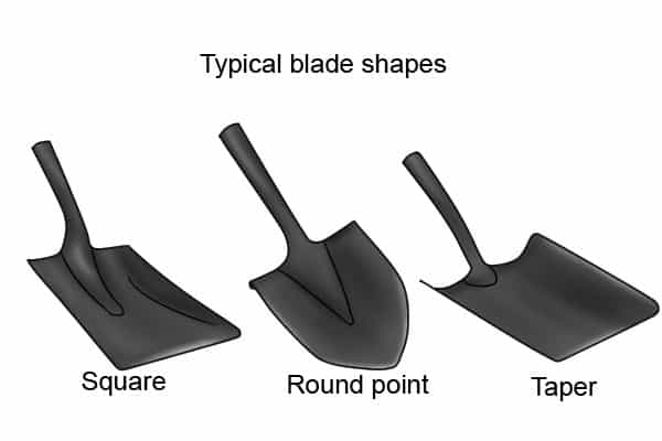 Typical Blade Shapes