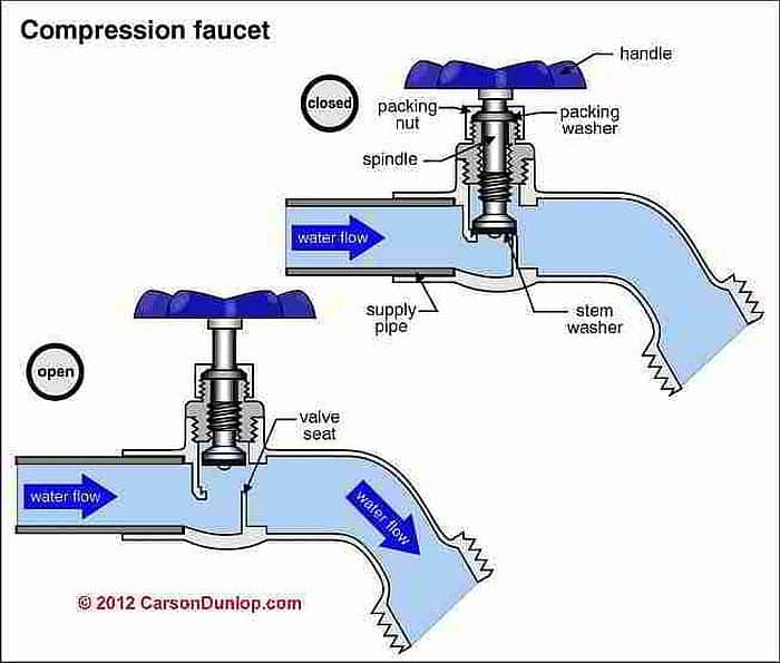 An illustration showing cross section of compression faucet when it's open and when it's closed