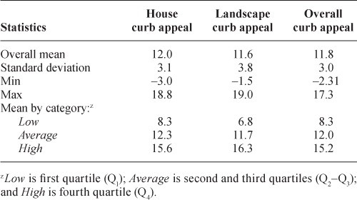 Journal Of Environmental Horticulture Research Article chart