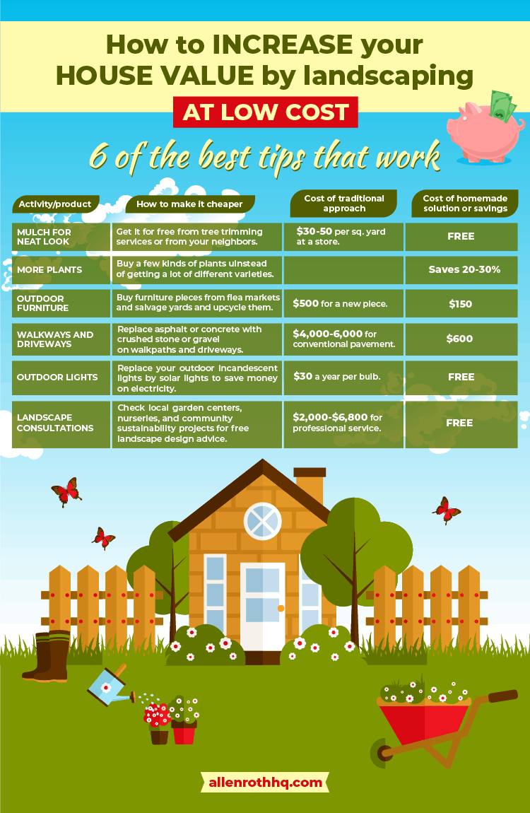 How to increase your house value by landscaping at low cost #Infographic #cheapLandscapingIdeas #backyard #outdoor #backyardGarden #garden #gardening #backyardLandscaping #backyardLandscapingIdeas #landscaping