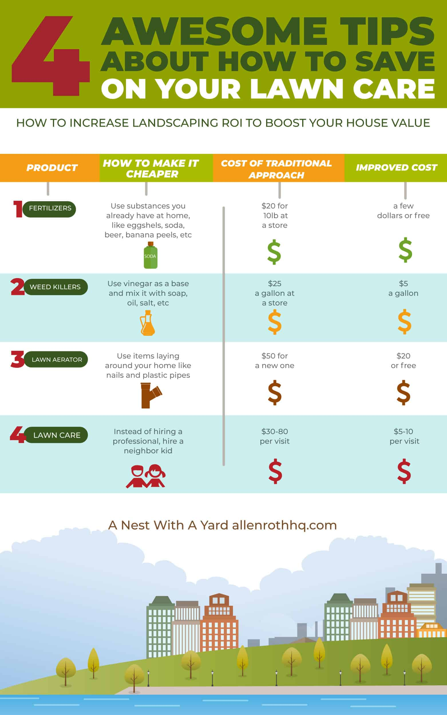 How much you can save on lawn care with homemade solutions #Infographic #lawn #cheapLandscapingIdeas #backyard #outdoor #backyardGarden #garden #gardening #backyardLandscaping #backyardLandscapingIdeas #landscaping
