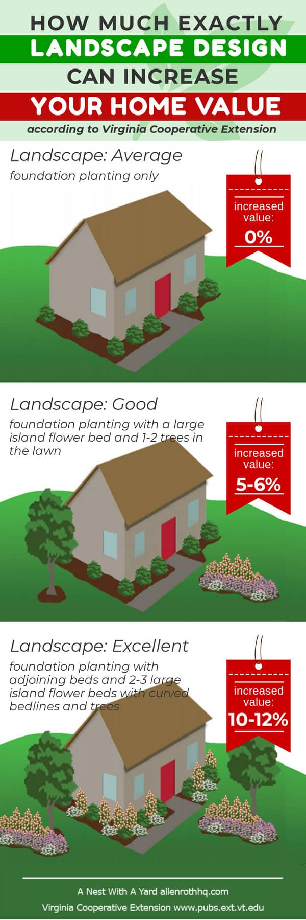 How much exactly landscape design can increase your home value based on a research by Virginia Cooperative Extension