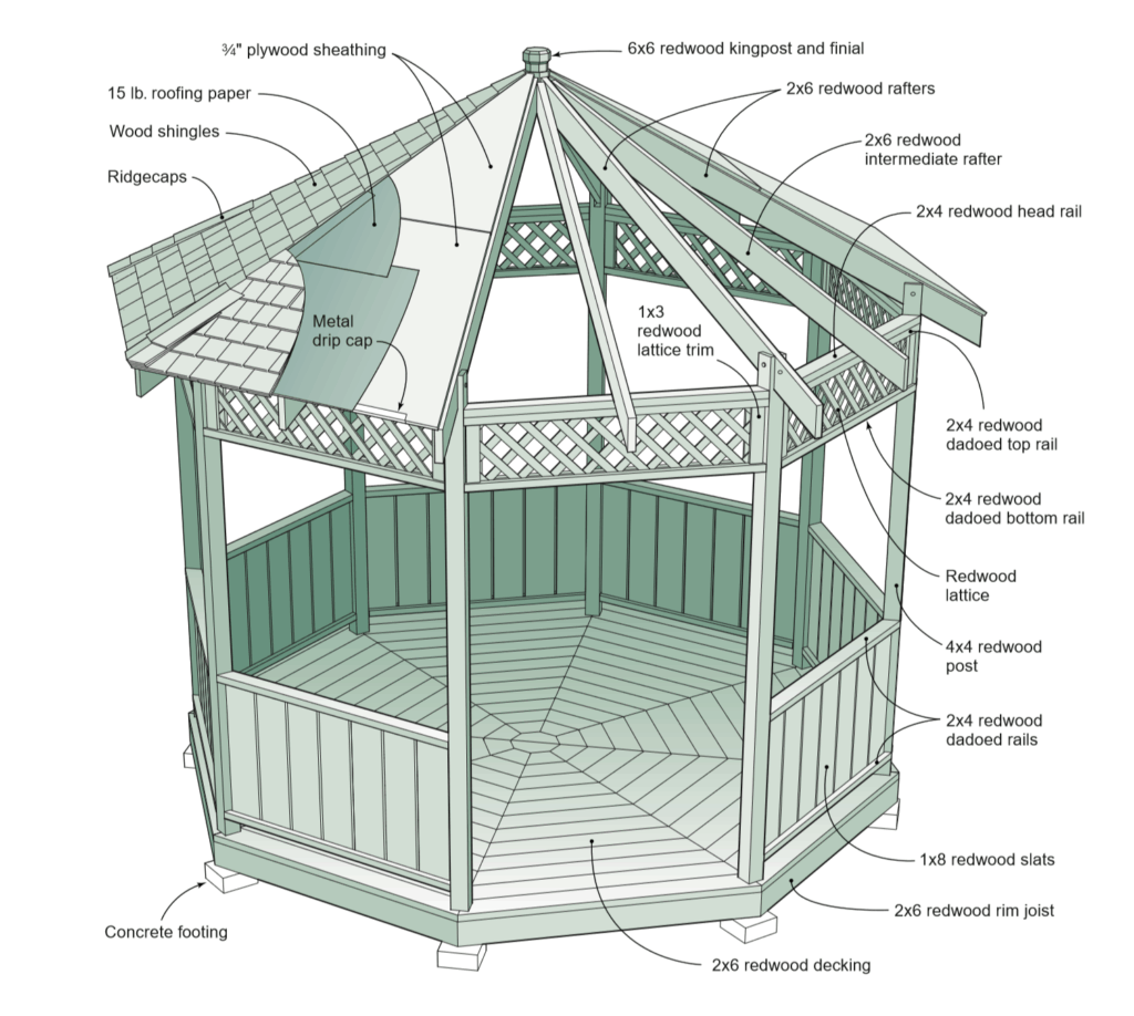 Parts and measurement of a gazebo