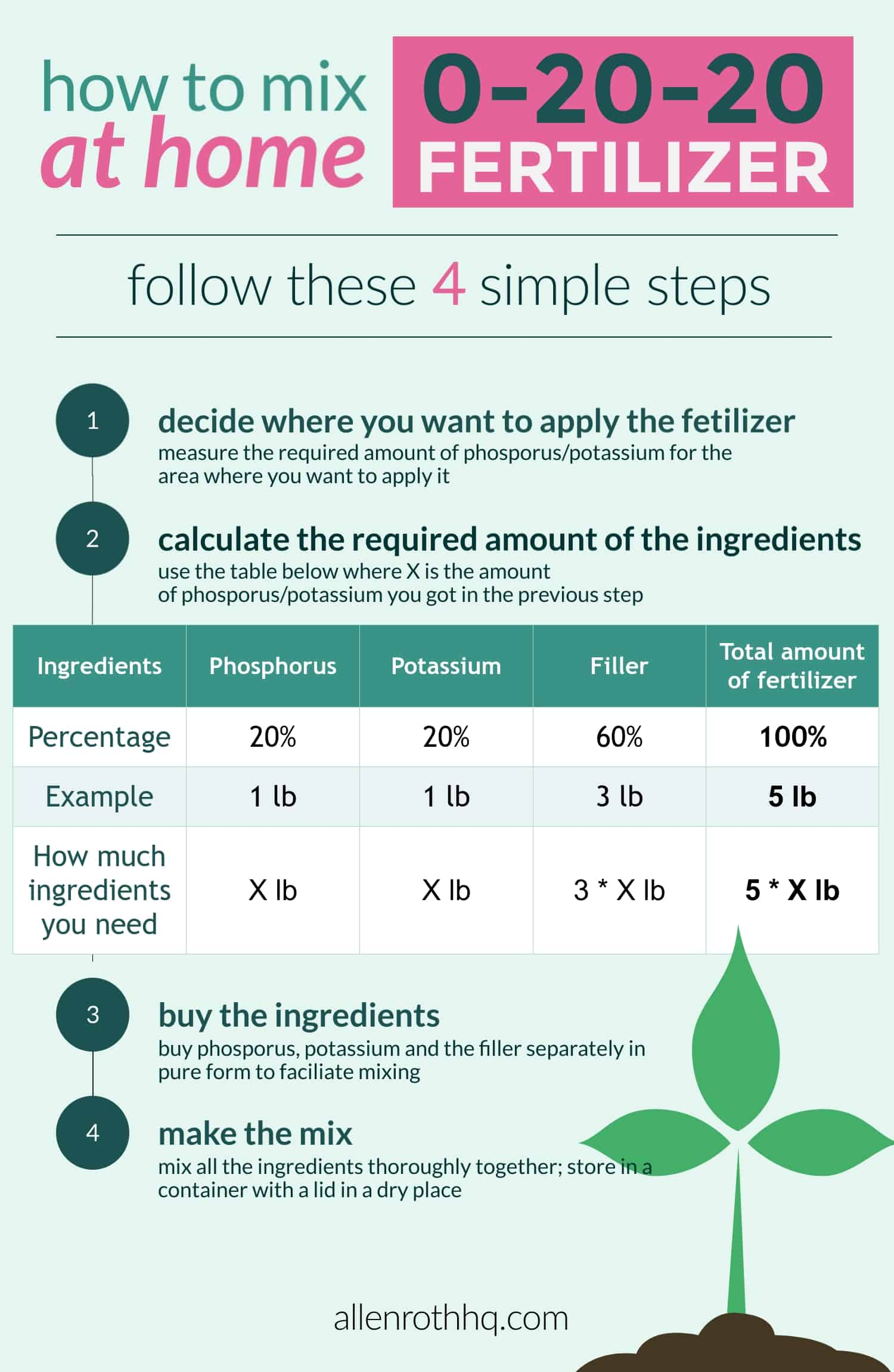 How To Mix A Powerful 0-20-20 Fertilizer At Home Infograph