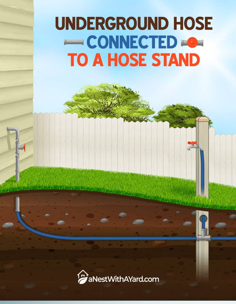 An illustration of underground water hose connections