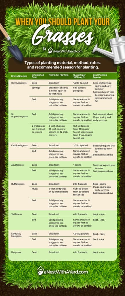 Table showing when various grass species should be planted