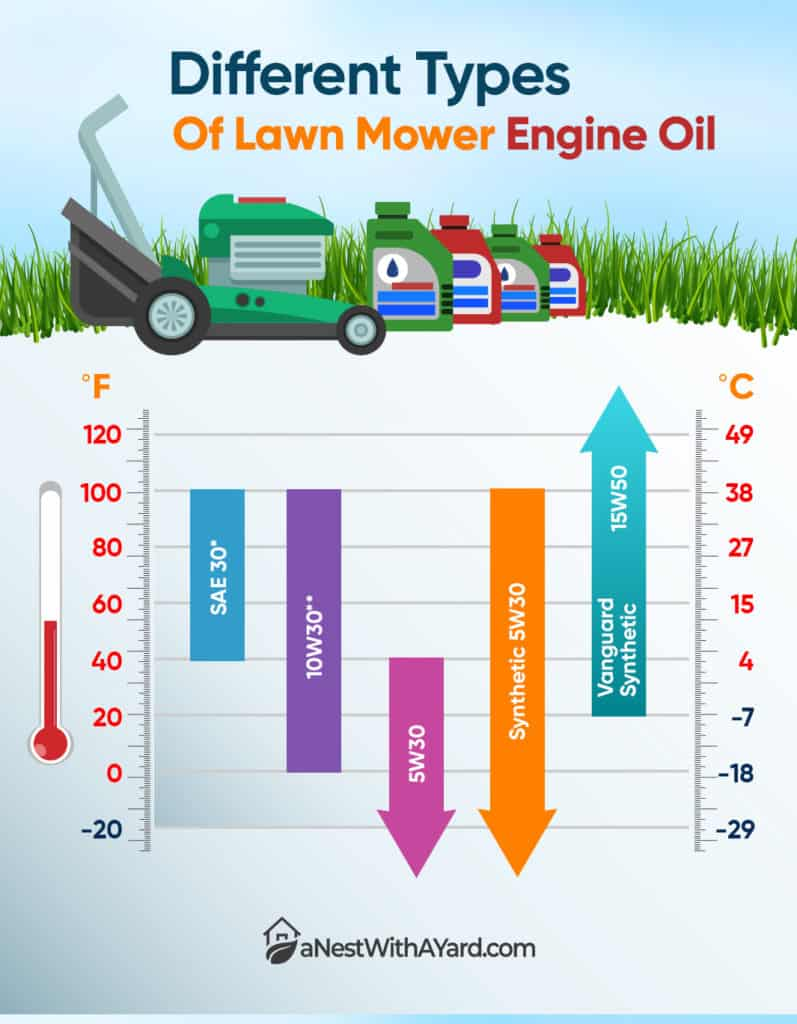 Lawn Mower Oil Types And Temperatures They Work Best At Infographic