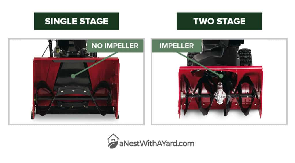 Single Stage vs. Two Stage