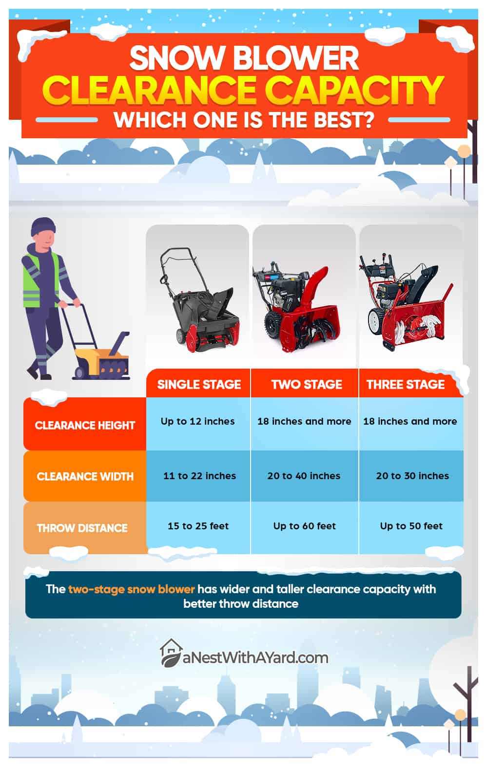 Snowblower clearance capacity