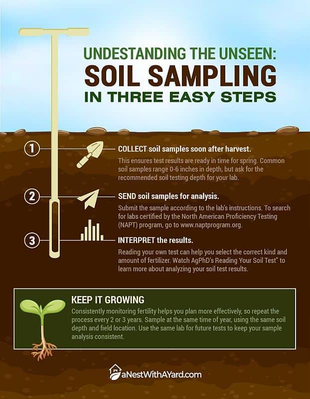 Soil sampling infographic