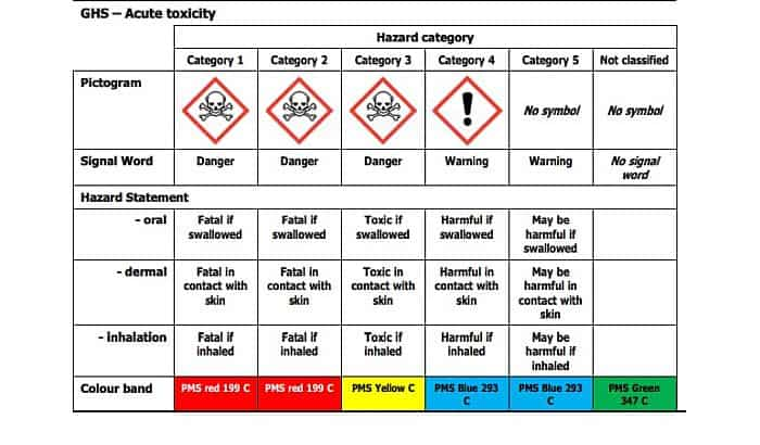 Table of Herbicide Toxicity